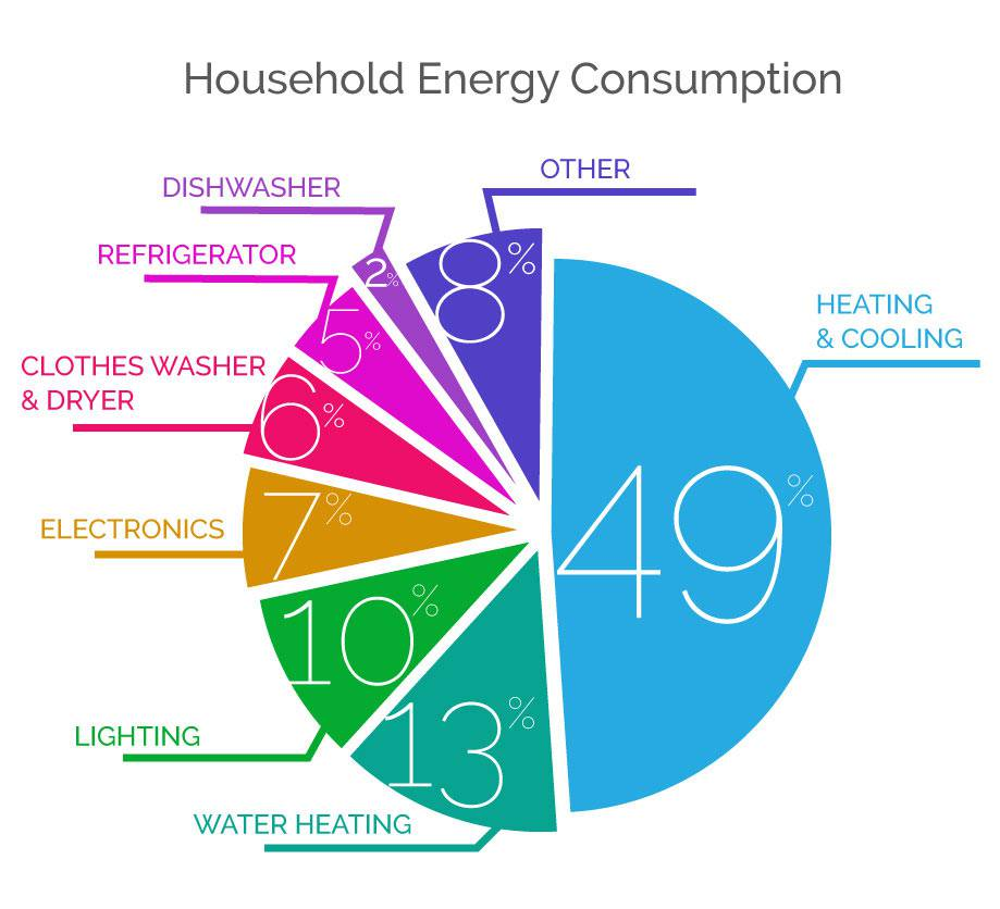 household-energy-consumption